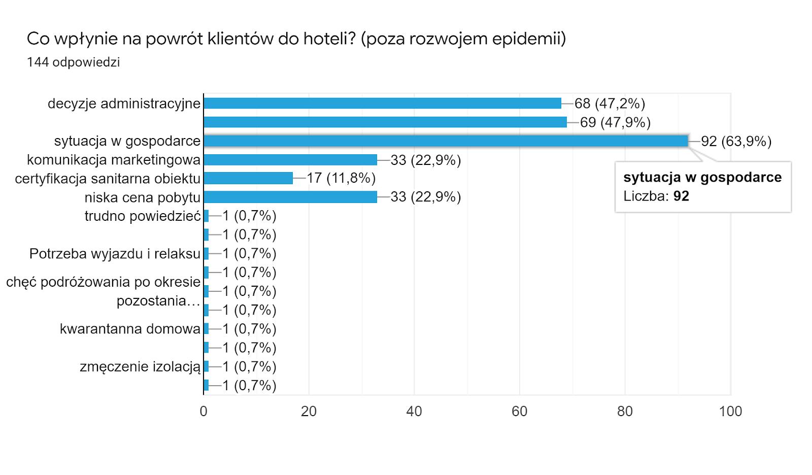 Wykres Co wpłynie na powrót klientów do hotelu