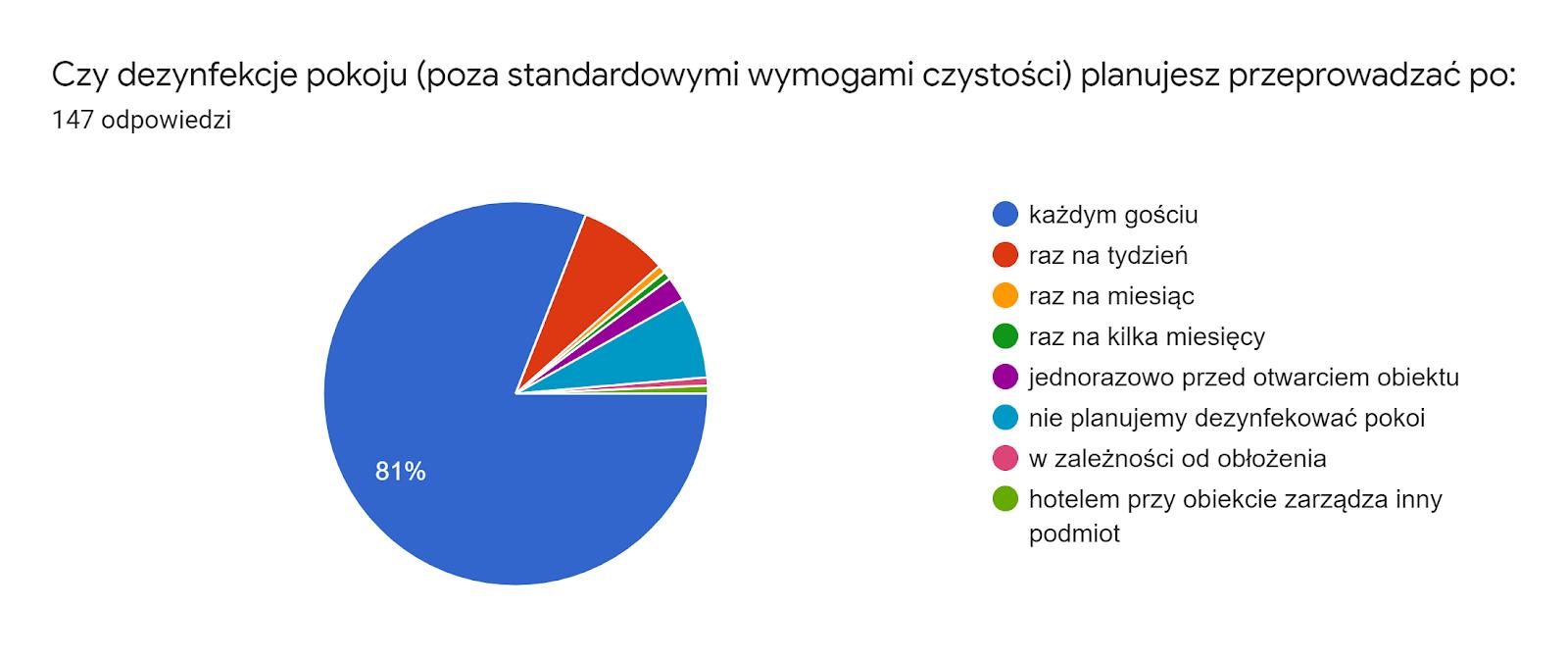 Wykres Jak często planujesz przeprowadzać dezynfekcję hotelu